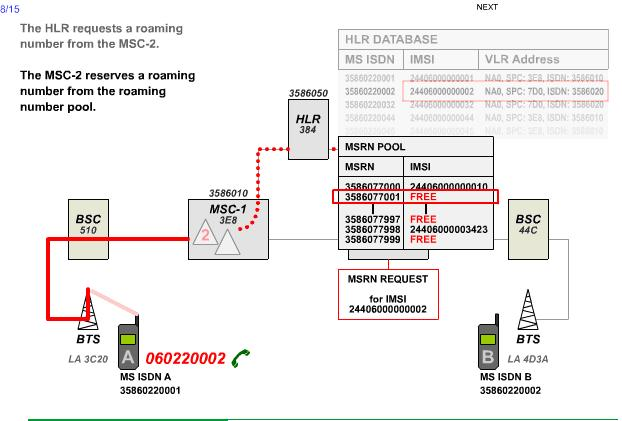 5、该HLR向手机B所处即时VLR查询其即时位置(位于哪个小区)和状态(例如是否当前具备呼叫条件),并发出请求,让其为手机B(IMSI号为24406000000002)分配一个能体现自己位置信息的漫游号码MSRN以便MSC-1建立到MSC-2的连接。