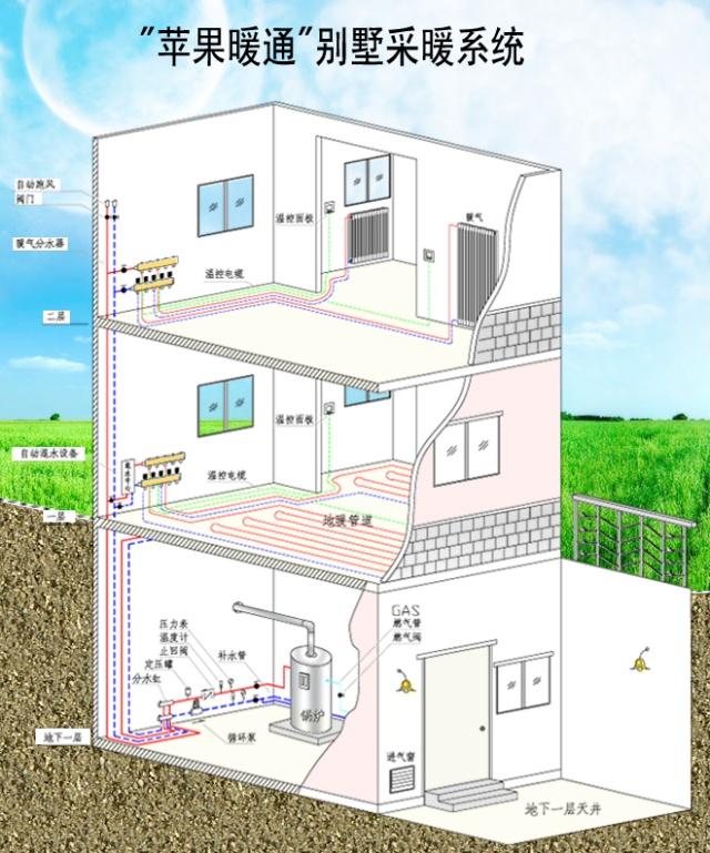 配合使用周编程智能温控器,客户可根据自己房间的使用情况,分时段,分