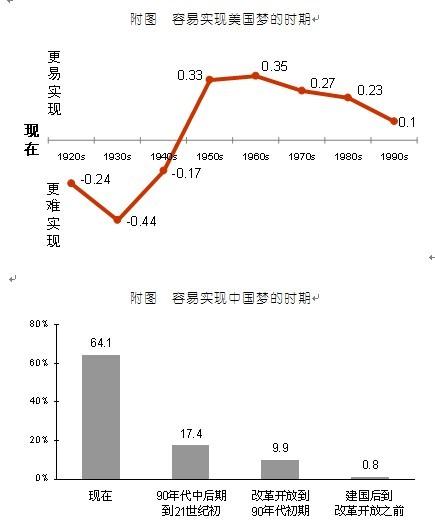 第四部分 中国梦和美国梦