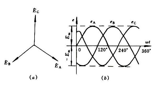对称三相电动势向量图和波形